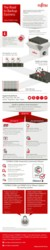 Infographic: ETERNUS CS200c – Backup solution for PRIMEFLEX VMware vSphere