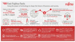 Fujitsu Facts