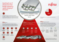 FUJITSU Server PRIMERGY CX25x0 M5 Nodes Infographic