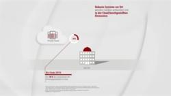 Video: Data Management for Hybrid IT (DE)