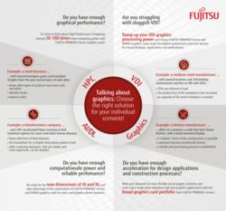 Fujitsu Graphics Cards Portfolio Infographic