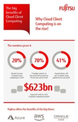 Infographic | Big benefits of Cloud Client Computing