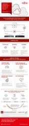 Infografik ETERNUS AB/HB
