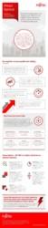 FS Sector QIOS: Infografik