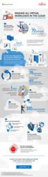 Infographic: PRIMEFLEX for Microsoft Azure Stack HCI