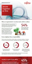 Infographic: Security Culture Research