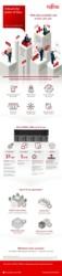 Infographic: ETERNUS CS800